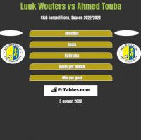 Luuk Wouters vs Ahmed Touba h2h player stats