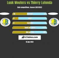 Luuk Wouters vs Thierry Lutonda h2h player stats