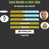 Enaut Mendia vs Aleix Vidal h2h player stats