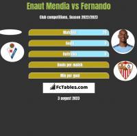 Enaut Mendia vs Fernando h2h player stats