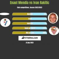 Enaut Mendia vs Ivan Rakitić h2h player stats
