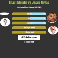 Enaut Mendia vs Jesus Navas h2h player stats