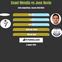Enaut Mendia vs Jose Recio h2h player stats