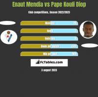 Enaut Mendia vs Pape Kouli Diop h2h player stats