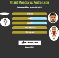 Enaut Mendia vs Pedro Leon h2h player stats