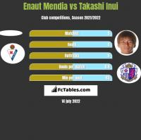 Enaut Mendia vs Takashi Inui h2h player stats