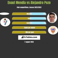 Enaut Mendia vs Alejandro Pozo h2h player stats