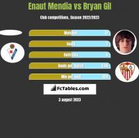 Enaut Mendia vs Bryan Gil h2h player stats