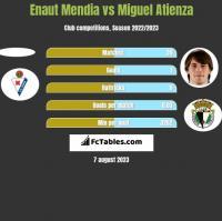 Enaut Mendia vs Miguel Atienza h2h player stats