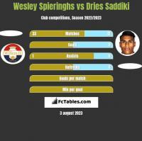 Wesley Spieringhs vs Dries Saddiki h2h player stats