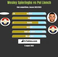 Wesley Spieringhs vs Pol Llonch h2h player stats