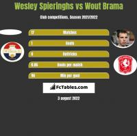 Wesley Spieringhs vs Wout Brama h2h player stats