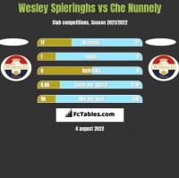 Wesley Spieringhs vs Che Nunnely h2h player stats