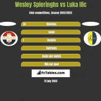 Wesley Spieringhs vs Luka Ilic h2h player stats