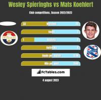 Wesley Spieringhs vs Mats Koehlert h2h player stats