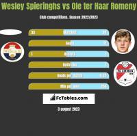 Wesley Spieringhs vs Ole ter Haar Romeny h2h player stats