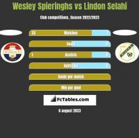 Wesley Spieringhs vs Lindon Selahi h2h player stats