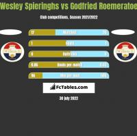Wesley Spieringhs vs Godfried Roemeratoe h2h player stats