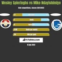 Wesley Spieringhs vs Mike Ndayishimiye h2h player stats