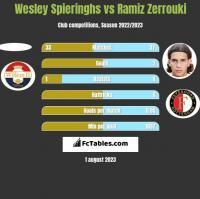 Wesley Spieringhs vs Ramiz Zerrouki h2h player stats