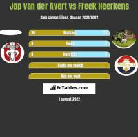 Jop van der Avert vs Freek Heerkens h2h player stats