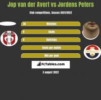 Jop van der Avert vs Jordens Peters h2h player stats