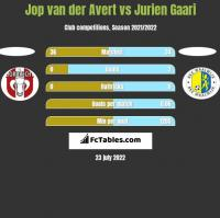 Jop van der Avert vs Jurien Gaari h2h player stats