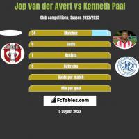 Jop van der Avert vs Kenneth Paal h2h player stats