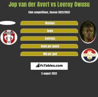 Jop van der Avert vs Leeroy Owusu h2h player stats