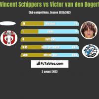 Vincent Schippers vs Victor van den Bogert h2h player stats