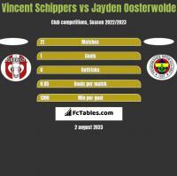 Vincent Schippers vs Jayden Oosterwolde h2h player stats