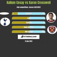 Kallum Cesay vs Aaron Cresswell h2h player stats
