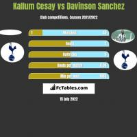 Kallum Cesay vs Davinson Sanchez h2h player stats