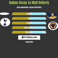 Kallum Cesay vs Matt Doherty h2h player stats