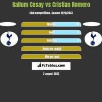 Kallum Cesay vs Cristian Romero h2h player stats
