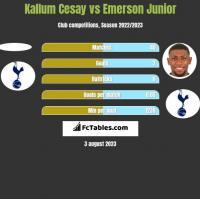 Kallum Cesay vs Emerson Junior h2h player stats