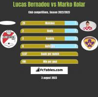 Lucas Bernadou vs Marko Kolar h2h player stats