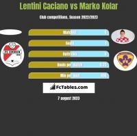 Lentini Caciano vs Marko Kolar h2h player stats