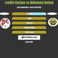 Lentini Caciano vs Mohamed Amissi h2h player stats