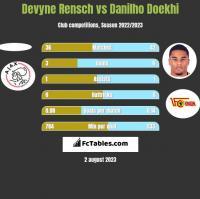 Devyne Rensch vs Danilho Doekhi h2h player stats