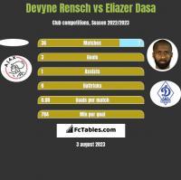 Devyne Rensch vs Eliazer Dasa h2h player stats