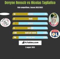 Devyne Rensch vs Nicolas Tagliafico h2h player stats