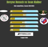 Devyne Rensch vs Sean Klaiber h2h player stats
