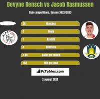Devyne Rensch vs Jacob Rasmussen h2h player stats