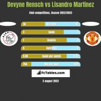 Devyne Rensch vs Lisandro Martinez h2h player stats