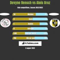 Devyne Rensch vs Alois Oroz h2h player stats