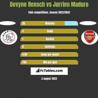 Devyne Rensch vs Jurrien Maduro h2h player stats