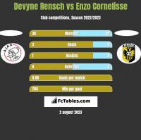 Devyne Rensch vs Enzo Cornelisse h2h player stats