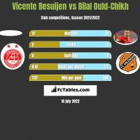 Vicente Besuijen vs Bilal Ould-Chikh h2h player stats