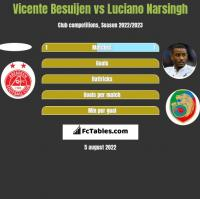Vicente Besuijen vs Luciano Narsingh h2h player stats